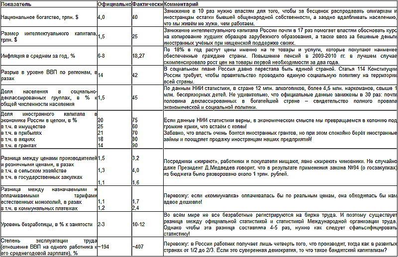 О противодействии геноциду русского и других коренных народов России